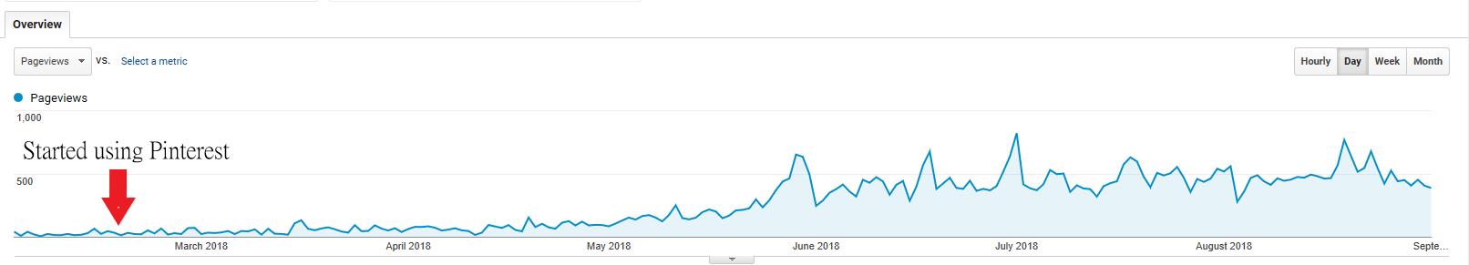 Pinterest for Travel Bloggers - Pinterest Traffic Graph