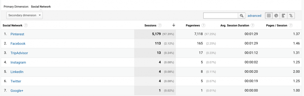 Pinterest for travel bloggers - social media traffic stats