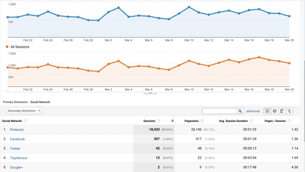 Best Pinterest Courses - Pinterest traffic Google Analytics