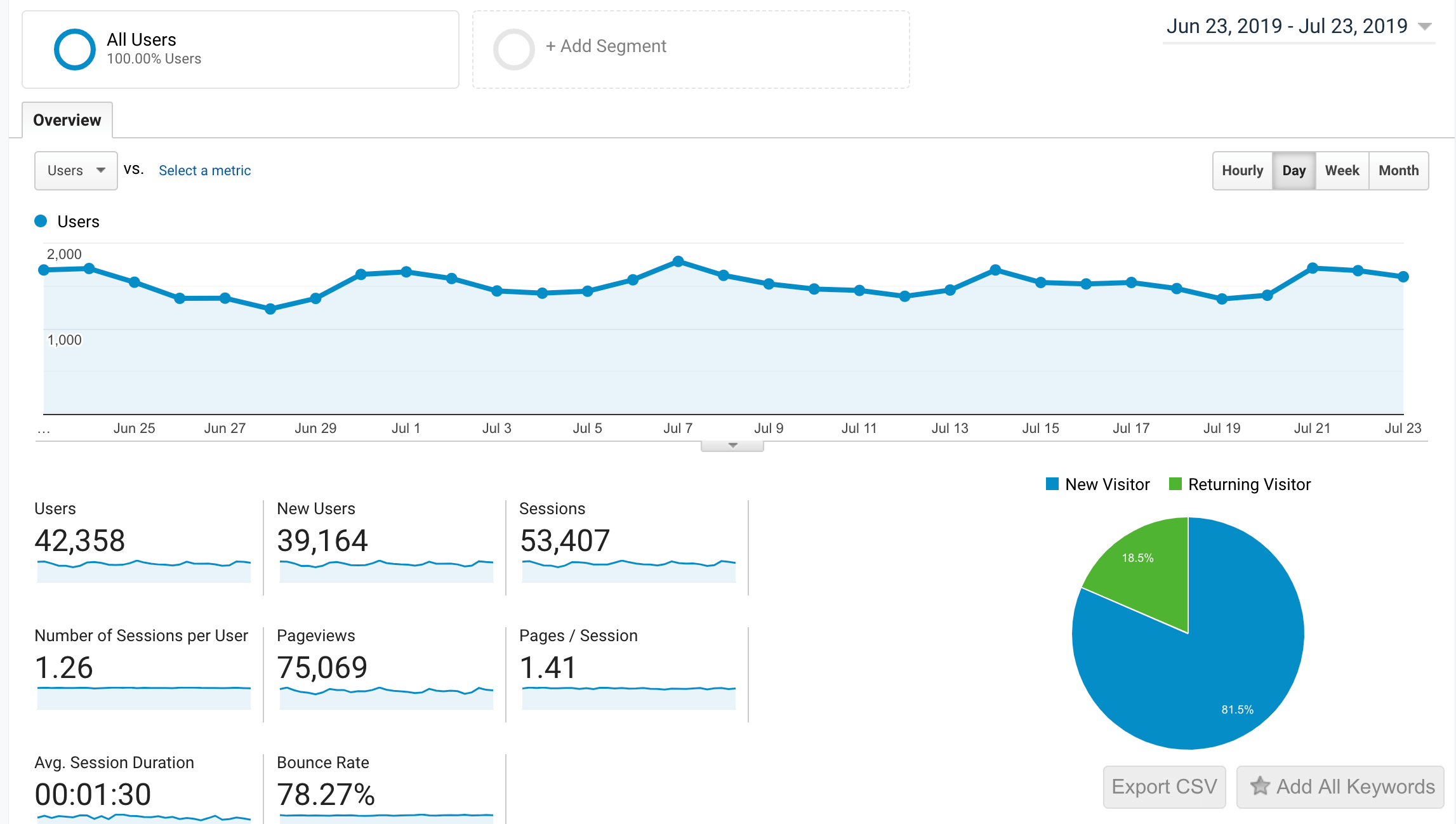 How to increase travel blog traffic - 75k page views