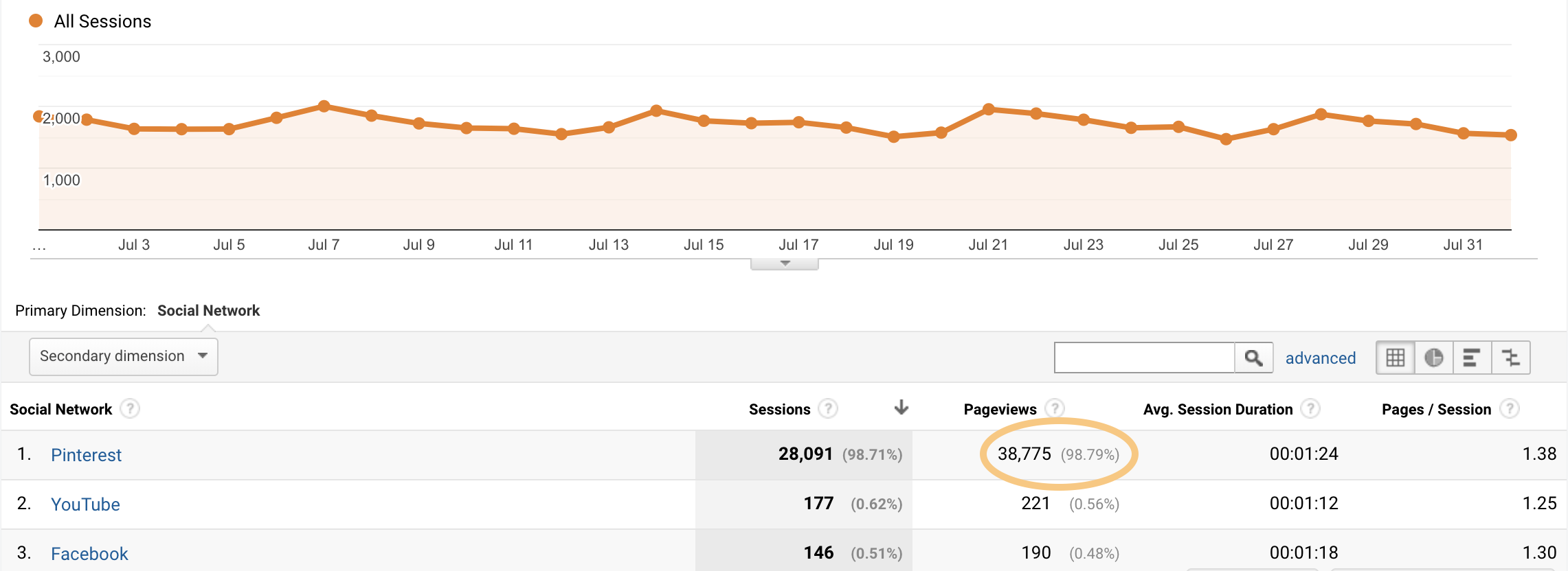 Monthly Pinterest traffic